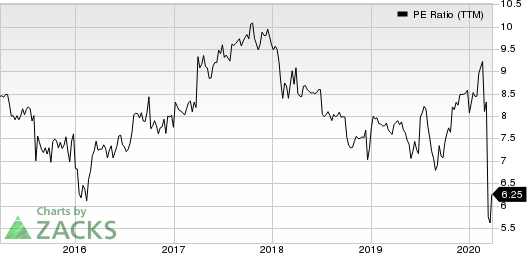 Dynex Capital, Inc. PE Ratio (TTM)
