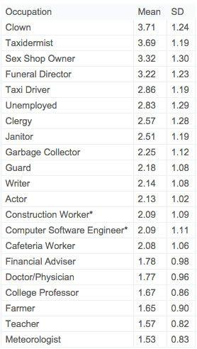 Creepiness ratings of occupations. Photo: On the Nature of Creepiness