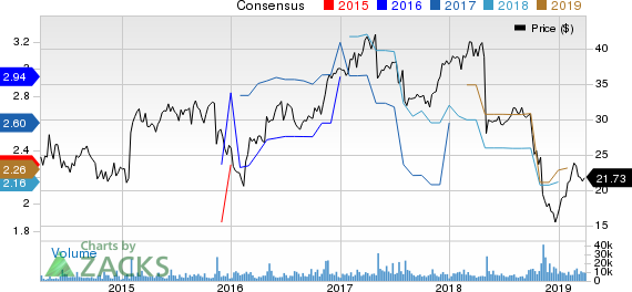 CommScope Holding Company, Inc. Price and Consensus