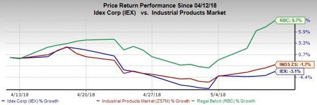 Based on the current scenario, Regal Beloit (RBC) appears to have trumped IDEX (IEX) on few metrics and stands out as a better investment proposition.