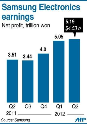 South Korea's Samsung Electronics posted a record net profit of 5.19 trillion won ($4.53 billion) in the second quarter, powered by strong smartphone sales despite the global downturn