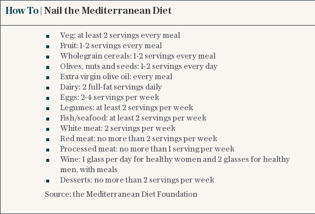 How To | Nail the Mediterranean Diet
