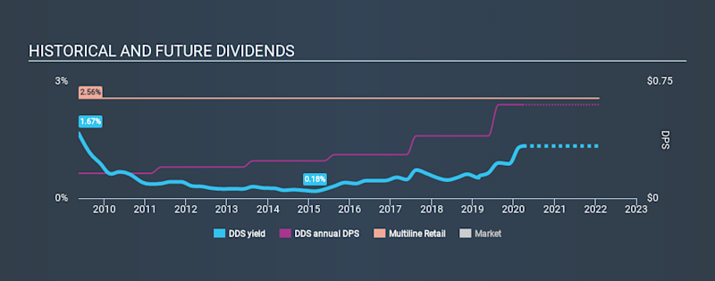 NYSE:DDS Historical Dividend Yield March 26th 2020