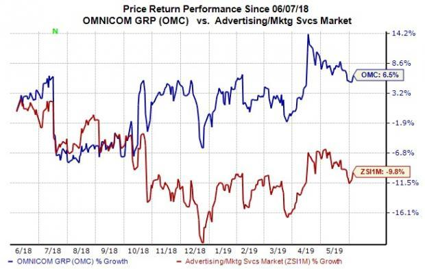 Here's Why You Should Invest in Omnicom Group (OMC) Stock
