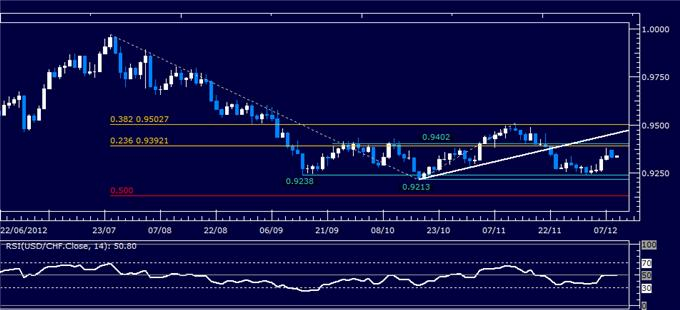 Forex_Analysis_USDCHF_Classic_Technical_Report_12.11.2012_body_Picture_1.png, Forex Analysis: USD/CHF Classic Technical Report 12.11.2012