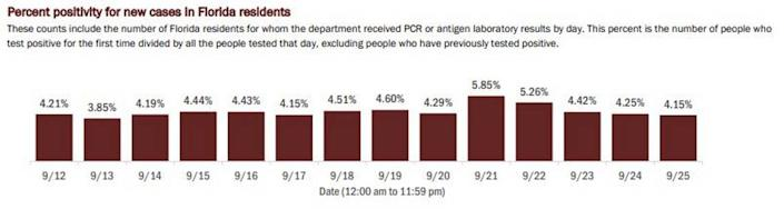 The Florida Department of Health's report of the day-by-day positive test rate for the state.