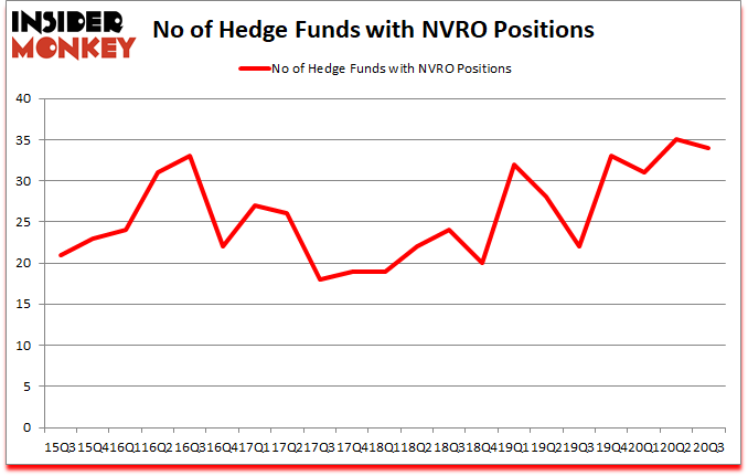 Is NVRO A Good Stock To Buy?