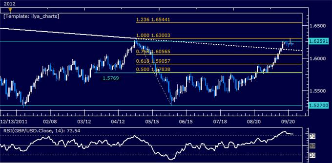 GBPUSD_Classic_Technical_Report_09.25.2012_body_Picture_5.png, GBPUSD Classic Technical Report 09.25.2012