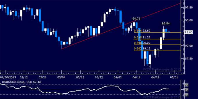 Forex_US_Dollar_Sinks_to_Support_as_SP_500_Eyes_1600_Figure_body_Picture_8.png, US Dollar Sinks to Support as S&P 500 Eyes 1600 Figure