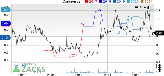 Palatin Technologies, Inc. Price and Consensus