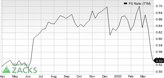 Casey's General Stores, Inc. PS Ratio (TTM)