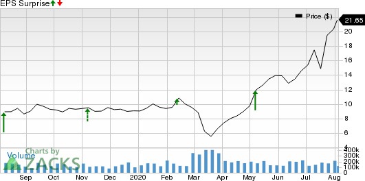 ChannelAdvisor Corporation Price and EPS Surprise