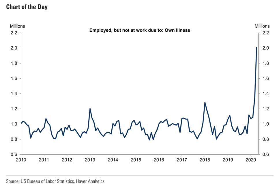 Goldman Sachs's chart of the day highlighted the massive increase in people who are employed but unable to work due to illness (Goldman Sachs)