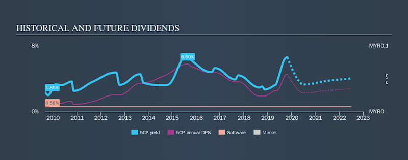 SGX:5CP Historical Dividend Yield, October 30th 2019