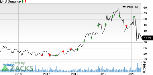 The Ensign Group Inc Price and EPS Surprise