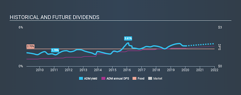 NYSE:ADM Historical Dividend Yield, January 16th 2020