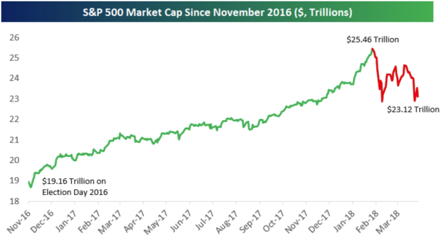 The market cap losses for stocks since the end of January account for about 40% of the total gains since Trump was elected president. (Source: Bespoke Investment Group)