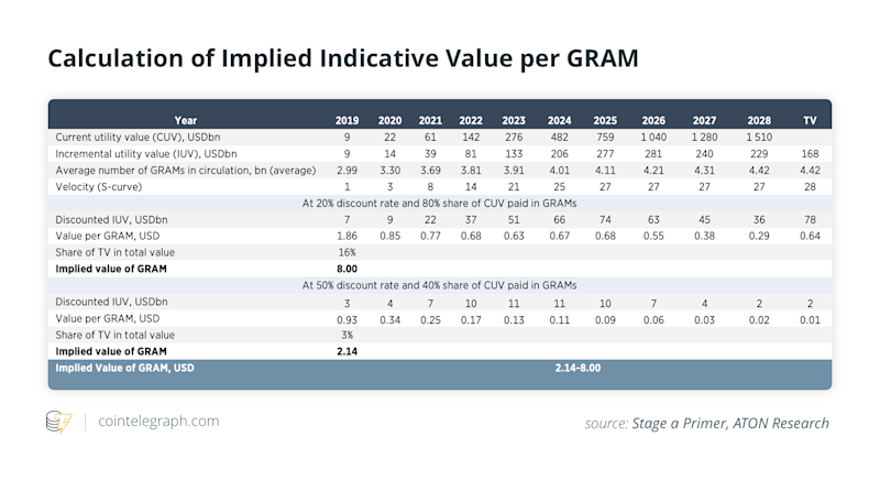 Calculation of Implied Indicative Value per GRAM