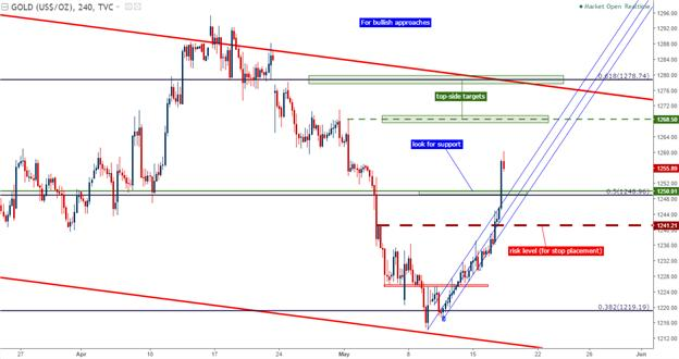 Gold Prices Break-Higher, Bullish Channel as Next Support?