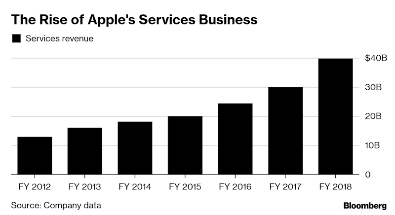 Apple's Shift From Gadgets to Services Tests Investor Patience