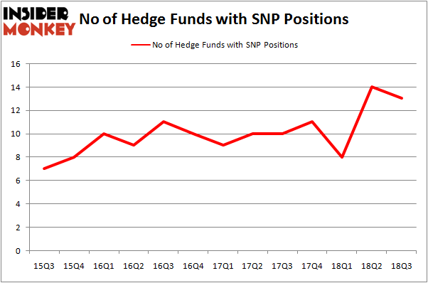 No of Hedge Funds SNP Positions