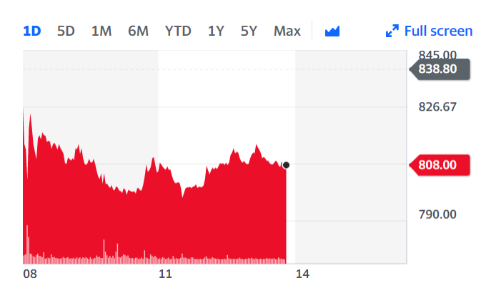 EasyJet's stock was down roughly 3.7% Monday afternoon. Chart: Yahoo Finance UK