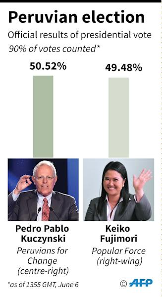 Partial official election results, with 90% of the vote counted (AFP Photo/AFP  )