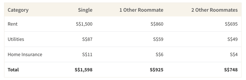 This table shows the cost of household expenses if you are living alone, with 1 roommate or with 2 roommates