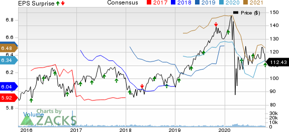 MidAmerica Apartment Communities, Inc. Price, Consensus and EPS Surprise