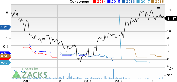 Top Ranked Growth Stocks to Buy for June 26th