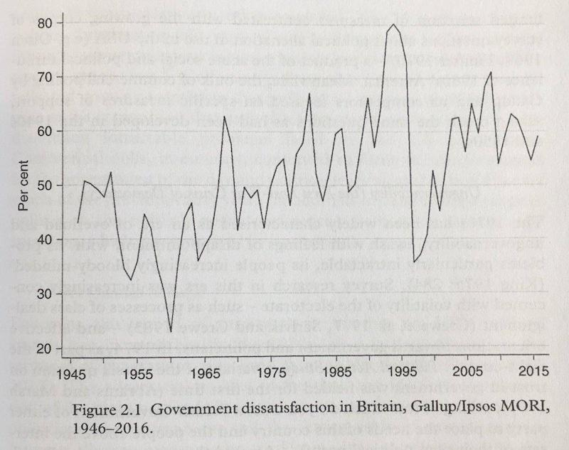 Dissatisfaction with the government: graph from The Good Politician, by Clarke, Jennings, Moss and Stoker