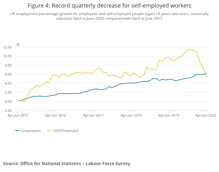 There was a record quarterly decline for self-employed workers during the quarter. Photo: ONS