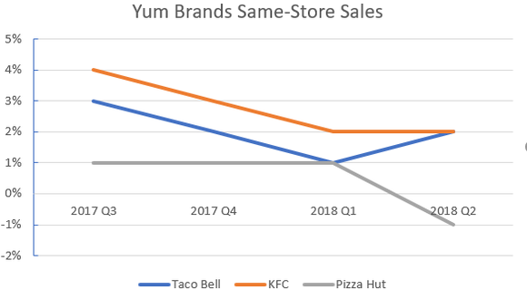 Chart of same-store sales from Q3 2018 through Q2 2018 for KFC, Taco Bell, and Pizza Hut