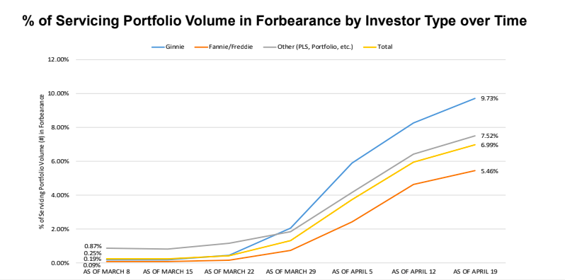 Percent of servicing portfolio volume in forbearance by investor type. Graphic by MBA.