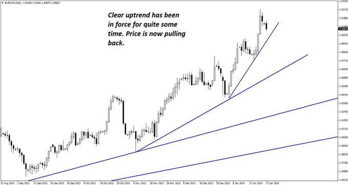Classic_Long_Set-up_in_EURCAD_body_GuestCommentary_KayeLee_January27A_1.png,