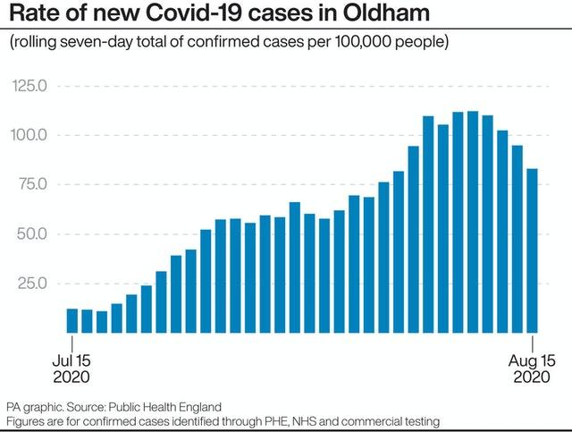 Rate of new Covid-19 cases in Oldham