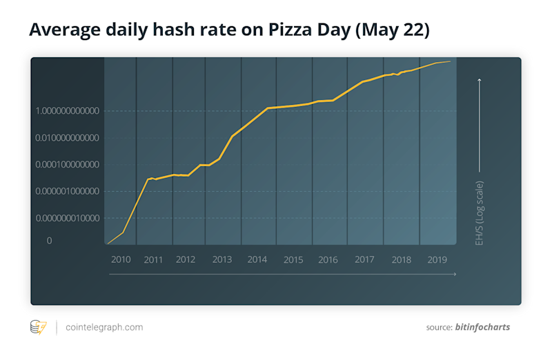 Average daily hash rate on Pizza Day