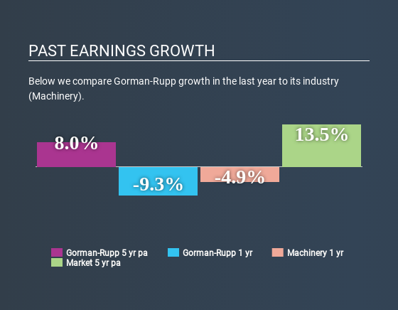 NYSE:GRC Past Earnings Growth May 22nd 2020