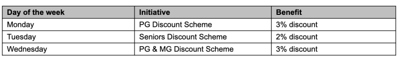 NTUC Fairprice discount schemes from 1 July, 2019. (SOURCE: FairPrice)