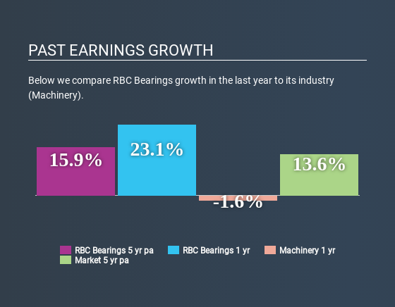 NasdaqGS:ROLL Past Earnings Growth May 5th 2020