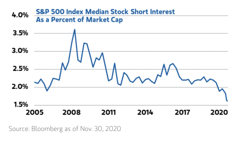 Short interest in the S&P 500 has fallen to the lowest amount in two decades. (Morgan Stanley/Bloomberg)