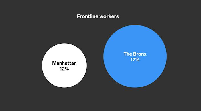 Frontline workers, the Bronx and Manhattan