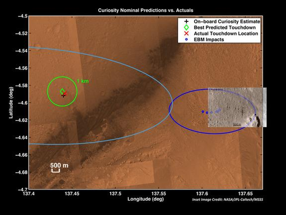 The red X marks where NASA's Curiosity's Mars rover landed on Aug. 5, 2012 — about 1.5 miles east of the spot it was targeting. The dark blue ellipse at the right show the predicted landing sites for Curiosity's tungsten ballast (blue dots) and