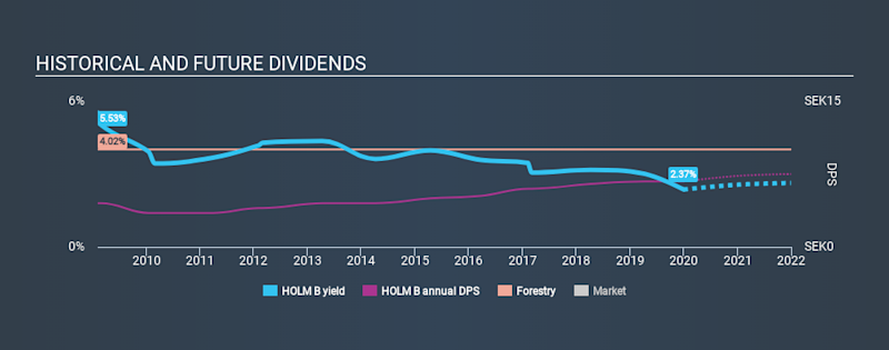 OM:HOLM B Historical Dividend Yield, January 1st 2020