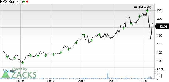 Linde plc Price and EPS Surprise