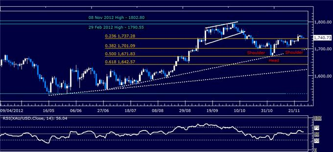 Forex_Analysis_US_Dollar_Holds_Up_at_Support_as_SP_500_Retreats_body_Picture_2.png, Forex Analysis: US Dollar Holds Up at Support as S&P 500 Retreats
