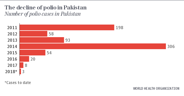 The decline of polio in Pakistan