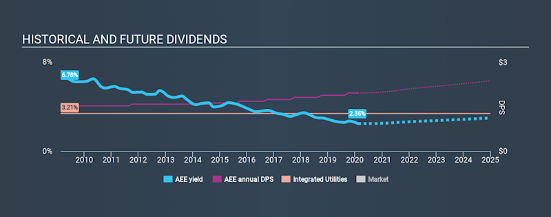 NYSE:AEE Historical Dividend Yield, February 12th 2020