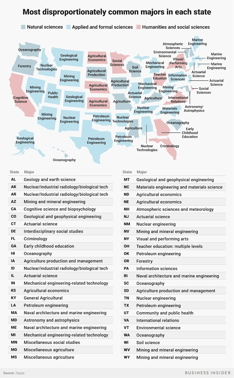 Most disproportionately common majors in each state