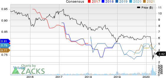 FS KKR Capital Corp. Price and Consensus